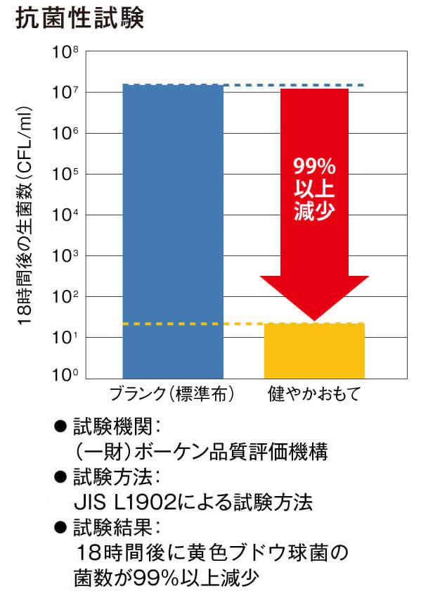 daiken_graph-tate